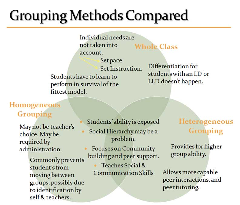 ability grouping research essay Research on effects of ability grouping and tracking position statement on ability grouping and tracking working papers in educational linguistics, 9(1).